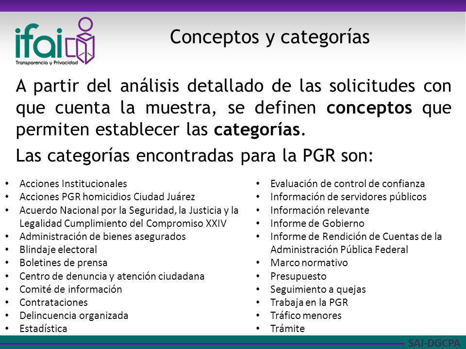 SAI-DGCPA A partir del análisis detallado de las solicitudes con que cuenta la muestra, se definen conceptos que permiten establecer las categorías.