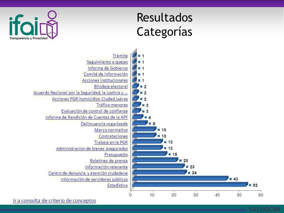 SAI-DGCPA Frecuencias Acumuladas (80-20) Ir a consulta de criterio de conceptos