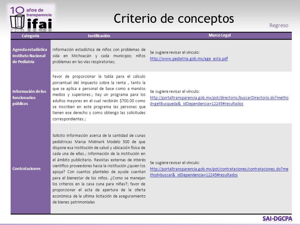 Criterio de conceptos Regreso CategoríaJustificación Marco Legal Agenda estadística Instituto Nacional de Pediatría Información estadística de niños c