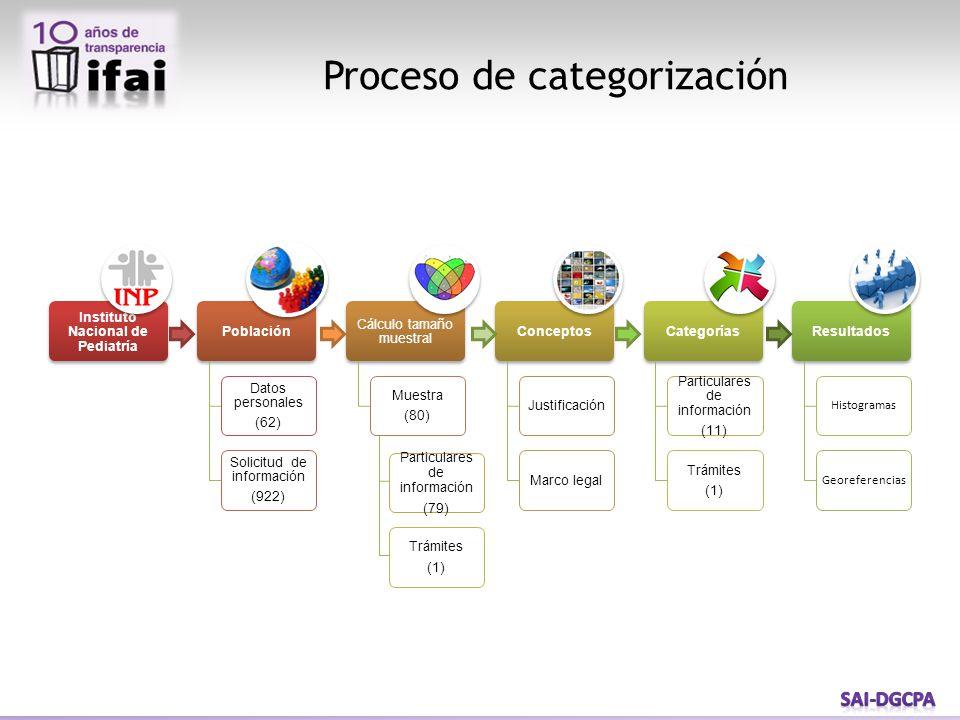 Proceso de categorización Particulares de información (79) Trámites (1)
