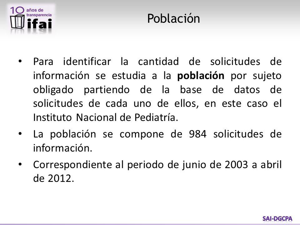 Para identificar la cantidad de solicitudes de información se estudia a la población por sujeto obligado partiendo de la base de datos de solicitudes de cada uno de ellos, en este caso el Instituto Nacional de Pediatría.