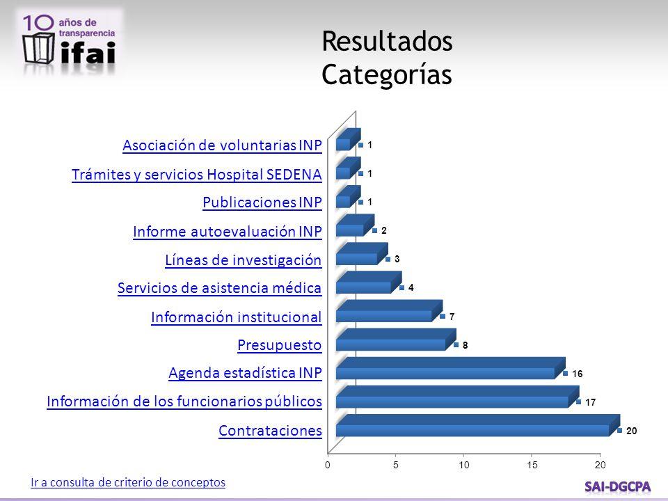 Resultados Categorías Ir a consulta de criterio de conceptos Asociación de voluntarias INP Trámites y servicios Hospital SEDENA Publicaciones INP Info
