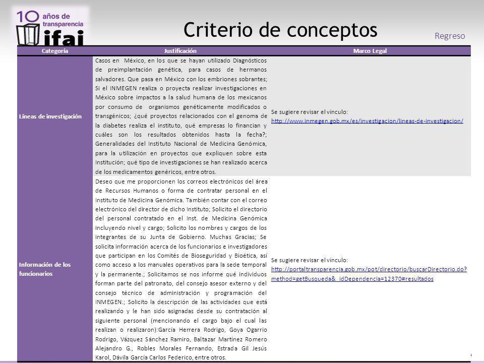 Criterio de conceptos Regreso CategoríaJustificaciónMarco Legal Líneas de investigación Casos en México, en los que se hayan utilizado Diagnósticos de preimplantación genética, para casos de hermanos salvadores.