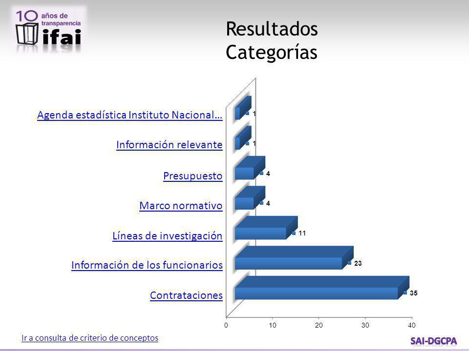 Resultados Categorías Ir a consulta de criterio de conceptos Agenda estadística Instituto Nacional… Información relevante Presupuesto Marco normativo Líneas de investigación Información de los funcionarios Contrataciones