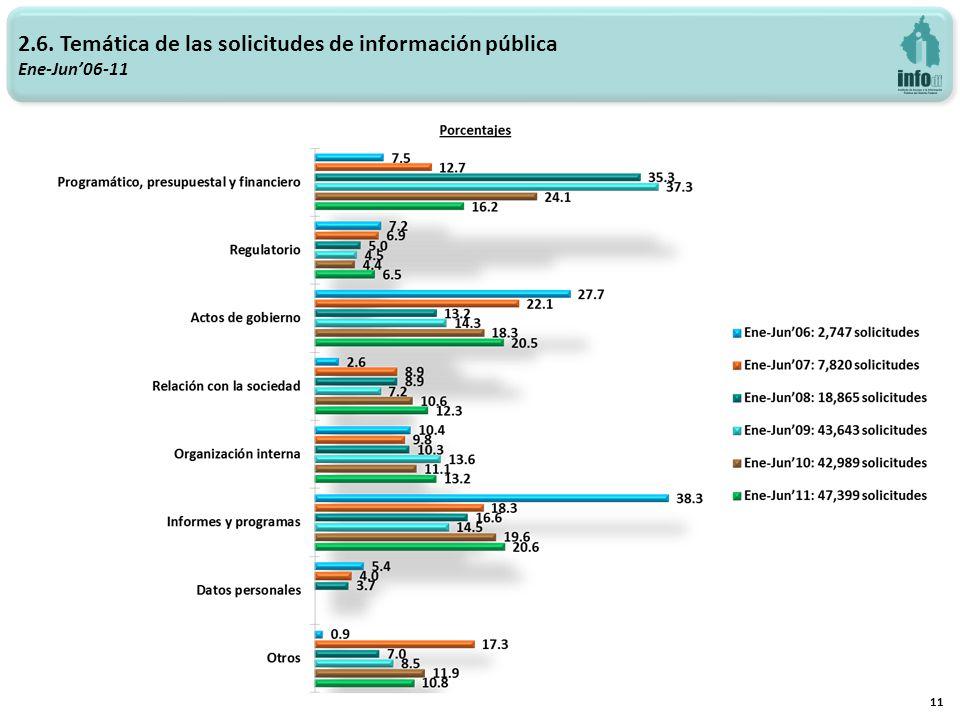 2.7 Área de interés del solicitante Ene-Jun09-11 12 Área Ene-Jun09Ene-Jun10Ene-Jun11 SIP% % % Actuación de Asociaciones Políticas8872.0%8532.0%5461.2% Control y vigilancia de recursos públicos (en general)15,87536.4%11,27926.2%11,00823.2% Cultura3130.7%2130.5%4130.9% Deporte540.1%3330.8%1600.3% Derechos Humanos3530.8%2610.6%2700.6% Educación7031.6%4221.0%4881.0% Empleo7731.8%1,2963.0%2,3715.0% Fomento a las actividades económicas8792.0%6731.6%9382.0% Impartición de justicia1,3733.1%1,9214.5%1,7893.8% Legislación, Desarrollo legislativo (en general)7771.8%6591.5%1,2552.6% Medio ambiente1,0302.4%1,7494.1%1,0742.3% Movilizaciones, conflictos sociales y políticos300.1%780.2%1600.3% Obra pública1,5203.5%1,9994.7%2,2754.8% Procesos electorales4601.1%1900.4%3450.7% Programas de desarrollo urbano (uso de suelo)1,4603.3%1,9454.5%2,5625.4% Programas sociales de transferencia o subsidio4801.1%8231.9%1,5963.4% Salud2,0264.6%6921.6%4070.9% Seguridad pública5601.3%5791.3%1,2262.6% Servicios Urbanos (limpieza, jardines, alumbrado público, etc.)6611.5%4811.1%1,0332.2% Turismo330.1%930.2%780.2% Vialidad y transporte público9562.2%8311.9%1,8193.8% Vivienda7381.7%1,0022.3%1,3802.9% Otro11,70226.8%14,61734.0%14,20630.0% Total43,643100%42,989100%47,399100%