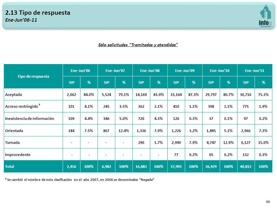 2.13 Tipo de respuesta Ene-Jun06-11 16 Sólo solicitudes Tramitadas y atendidas Tipo de respuesta Ene-Jun06Ene-Jun07Ene-Jun08Ene-Jun09Ene-Jun10Ene-Jun11 SIP% % % % % % Aceptada2,06284.0%5,52479.1%14,16983.9%33,16487.3%29,79780.7%30,71675.3% Acceso restringido 6 1014.1%2453.5%3622.1%4101.1%3981.1%7751.9% Inexistencia de información1094.4%3465.0%7264.3%1260.3%370.1%970.2% Orientada1847.5%86712.4%1,3367.9%1,2263.2%1,8855.1%2,9667.3% Turnada-- - - 2901.7%2,9907.9%4,74712.9%6,12715.0% Improcedente - -- - --770.2%650.2%1320.3% Total2,456100%6,982100%16,883100%37,993100%36,929100%40,813100% 6 Se cambió el nombre de esta clasificación en el año 2007, en 2006 se denominaba Negada