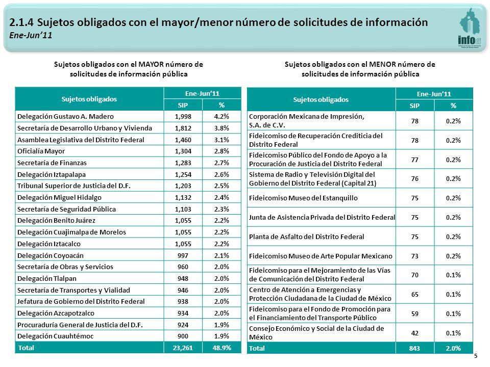 2.1.4 Sujetos obligados con el mayor/menor número de solicitudes de información Ene-Jun11 Sujetos obligados con el MAYOR número de solicitudes de información pública Sujetos obligados con el MENOR número de solicitudes de información pública 5 Sujetos obligados Ene-Jun11 SIP% Delegación Gustavo A.