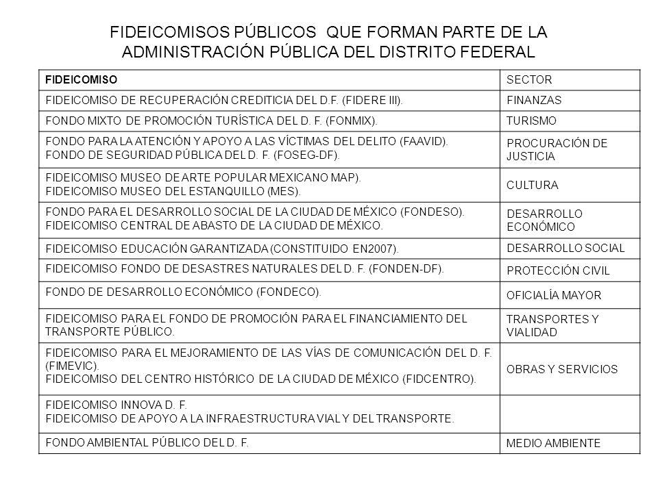 FIDEICOMISOS PÚBLICOS QUE FORMAN PARTE DE LA ADMINISTRACIÓN PÚBLICA DEL DISTRITO FEDERAL FIDEICOMISOSECTOR FIDEICOMISO DE RECUPERACIÓN CREDITICIA DEL D.F.