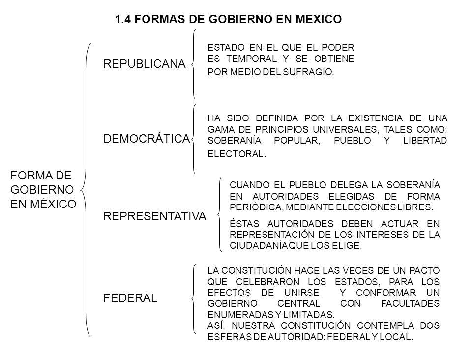 FORMA DE GOBIERNO EN MÉXICO REPUBLICANA FEDERAL REPRESENTATIVA DEMOCRÁTICA ESTADO EN EL QUE EL PODER ES TEMPORAL Y SE OBTIENE POR MEDIO DEL SUFRAGIO.