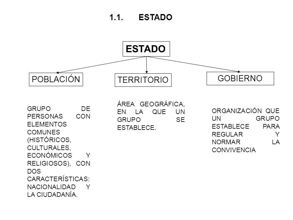 ESTADO POBLACIÓN TERRITORIO GOBIERNO GRUPO DE PERSONAS CON ELEMENTOS COMUNES (HISTÓRICOS, CULTURALES, ECONÓMICOS Y RELIGIOSOS), CON DOS CARACTERÍSTICAS: NACIONALIDAD Y LA CIUDADANÍA.