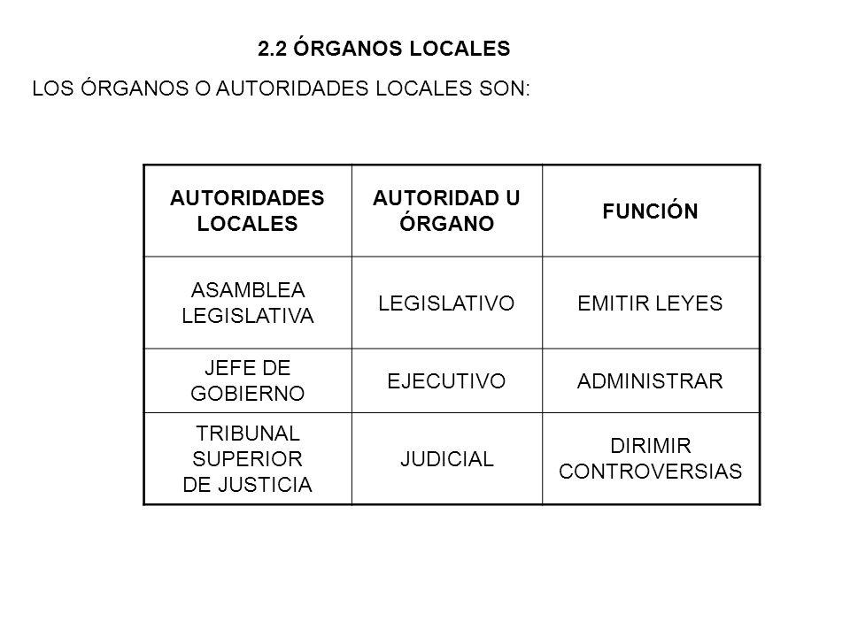 2.2 ÓRGANOS LOCALES LOS ÓRGANOS O AUTORIDADES LOCALES SON: AUTORIDADES LOCALES AUTORIDAD U ÓRGANO FUNCIÓN ASAMBLEA LEGISLATIVA LEGISLATIVOEMITIR LEYES JEFE DE GOBIERNO EJECUTIVOADMINISTRAR TRIBUNAL SUPERIOR DE JUSTICIA JUDICIAL DIRIMIR CONTROVERSIAS