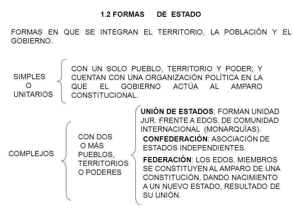SIMPLES O UNITARIOS 1.2 FORMAS DE ESTADO FORMAS EN QUE SE INTEGRAN EL TERRITORIO, LA POBLACIÓN Y EL GOBIERNO.