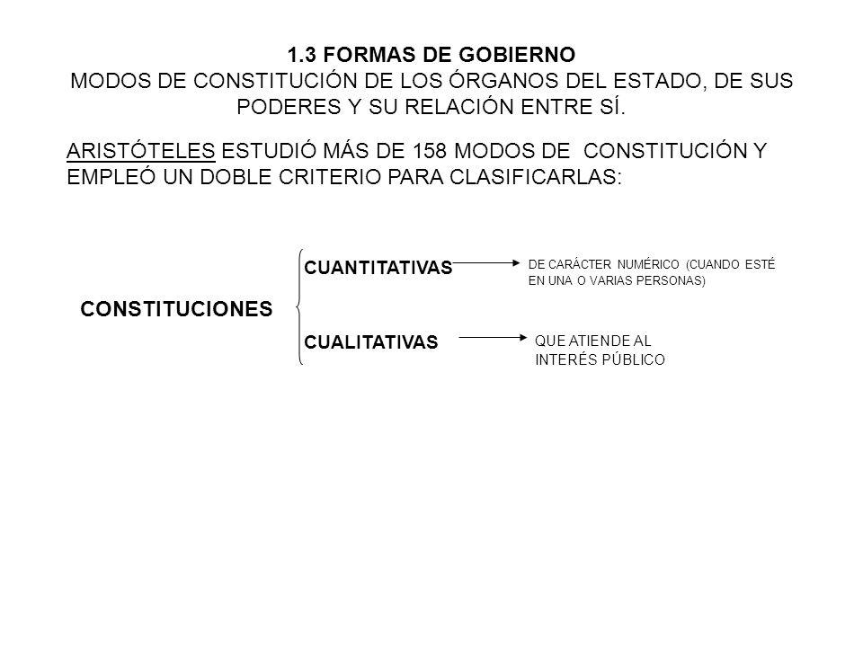 1.3 FORMAS DE GOBIERNO MODOS DE CONSTITUCIÓN DE LOS ÓRGANOS DEL ESTADO, DE SUS PODERES Y SU RELACIÓN ENTRE SÍ. DE CARÁCTER NUMÉRICO (CUANDO ESTÉ EN UN