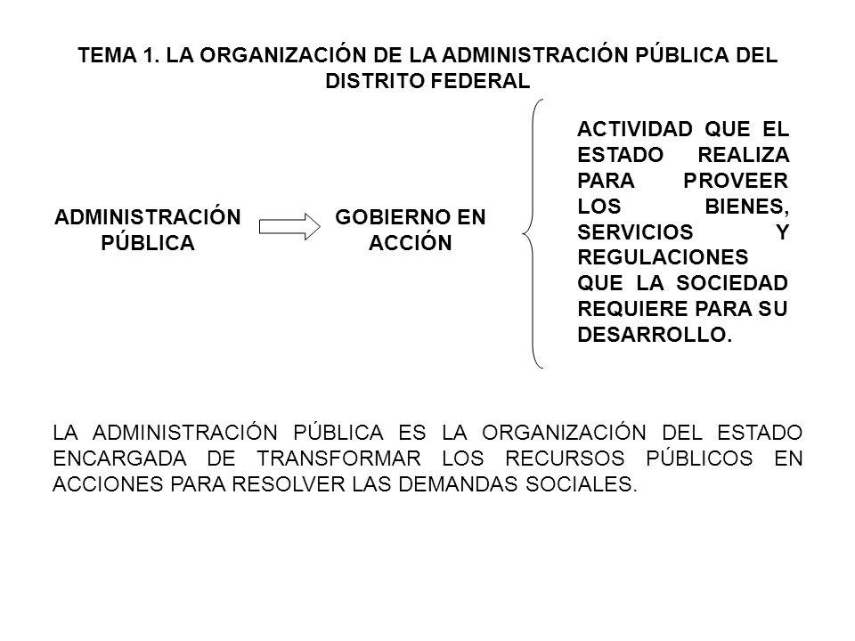 TEMA 1. LA ORGANIZACIÓN DE LA ADMINISTRACIÓN PÚBLICA DEL DISTRITO FEDERAL ADMINISTRACIÓN PÚBLICA GOBIERNO EN ACCIÓN ACTIVIDAD QUE EL ESTADO REALIZA PA
