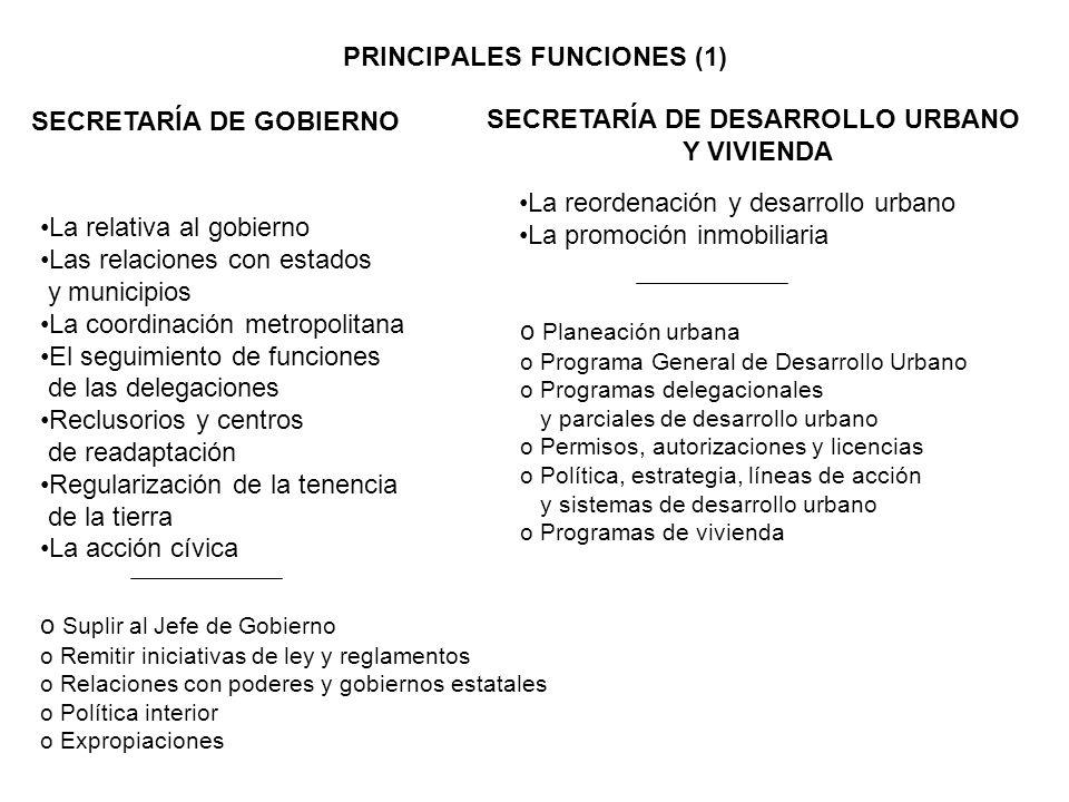 PRINCIPALES FUNCIONES (1) SECRETARÍA DE GOBIERNO SECRETARÍA DE DESARROLLO URBANO Y VIVIENDA La relativa al gobierno Las relaciones con estados y munic