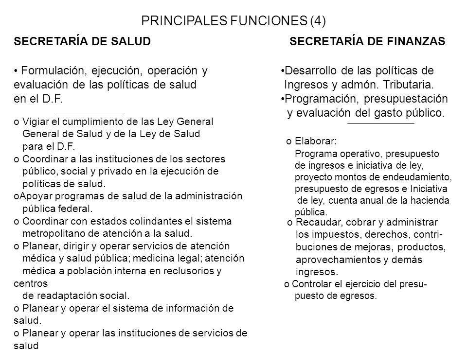 PRINCIPALES FUNCIONES (4) SECRETARÍA DE SALUDSECRETARÍA DE FINANZAS Formulación, ejecución, operación y evaluación de las políticas de salud en el D.F