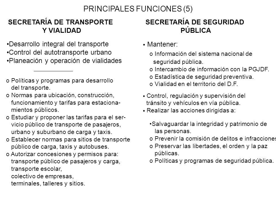 PRINCIPALES FUNCIONES (5) SECRETARÍA DE TRANSPORTE Y VIALIDAD SECRETARÍA DE SEGURIDAD PÚBLICA Desarrollo integral del transporte Control del autotransporte urbano Planeación y operación de vialidades o Políticas y programas para desarrollo del transporte.