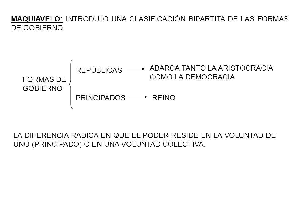 MAQUIAVELO: INTRODUJO UNA CLASIFICACIÓN BIPARTITA DE LAS FORMAS DE GOBIERNO FORMAS DE GOBIERNO REPÚBLICAS PRINCIPADOSREINO ABARCA TANTO LA ARISTOCRACIA COMO LA DEMOCRACIA LA DIFERENCIA RADICA EN QUE EL PODER RESIDE EN LA VOLUNTAD DE UNO (PRINCIPADO) O EN UNA VOLUNTAD COLECTIVA.