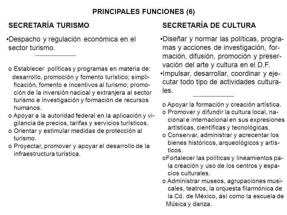 PRINCIPALES FUNCIONES (6) SECRETARÍA TURISMOSECRETARÍA DE CULTURA Despacho y regulación económica en el sector turismo. o Establecer políticas y progr