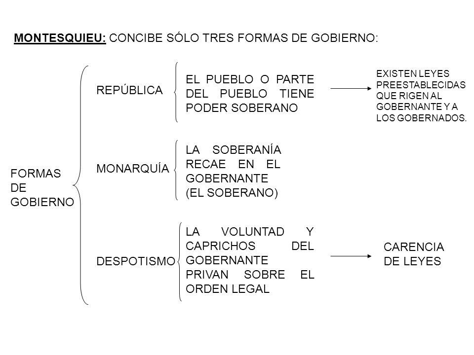 MONTESQUIEU: CONCIBE SÓLO TRES FORMAS DE GOBIERNO: FORMAS DE GOBIERNO REPÚBLICA DESPOTISMO MONARQUÍA EL PUEBLO O PARTE DEL PUEBLO TIENE PODER SOBERANO LA SOBERANÍA RECAE EN EL GOBERNANTE (EL SOBERANO) LA VOLUNTAD Y CAPRICHOS DEL GOBERNANTE PRIVAN SOBRE EL ORDEN LEGAL CARENCIA DE LEYES EXISTEN LEYES PREESTABLECIDAS QUE RIGEN AL GOBERNANTE Y A LOS GOBERNADOS.