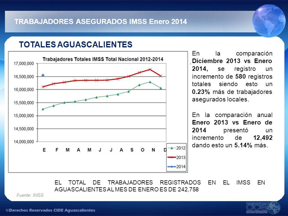 TRABAJADORES ASEGURADOS IMSS Enero 2014 Fuente: IMSS TOTALES AGUASCALIENTES.