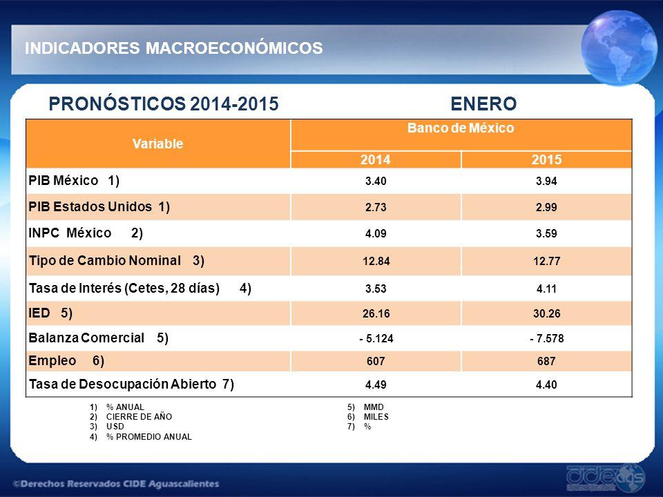 PRONÓSTICOS 2014-2015 ENERO INDICADORES MACROECONÓMICOS 1)% ANUAL 2)CIERRE DE AÑO 3)USD 4)% PROMEDIO ANUAL 5)MMD 6)MILES 7)% Variable Banco de México 20142015 PIB México 1) 3.403.94 PIB Estados Unidos 1) 2.732.99 INPC México 2) 4.093.59 Tipo de Cambio Nominal 3) 12.8412.77 Tasa de Interés (Cetes, 28 días) 4) 3.534.11 IED 5) 26.1630.26 Balanza Comercial 5) - 5.124- 7.578 Empleo 6) 607687 Tasa de Desocupación Abierto 7) 4.494.40