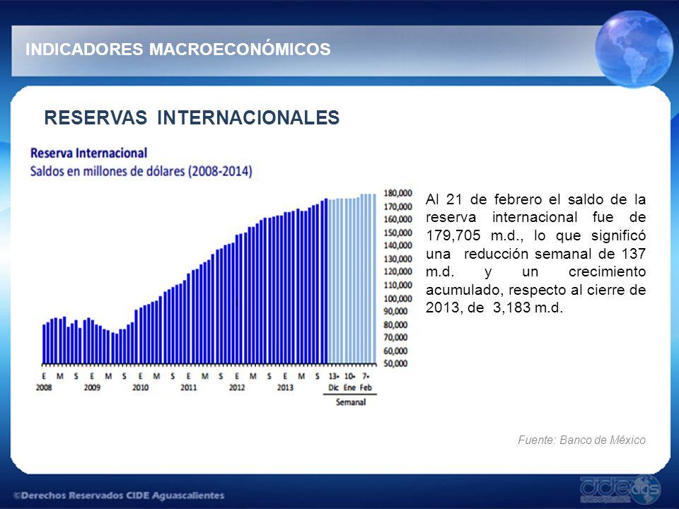 RESERVAS INTERNACIONALES Al 21 de febrero el saldo de la reserva internacional fue de 179,705 m.d., lo que significó una reducción semanal de 137 m.d.