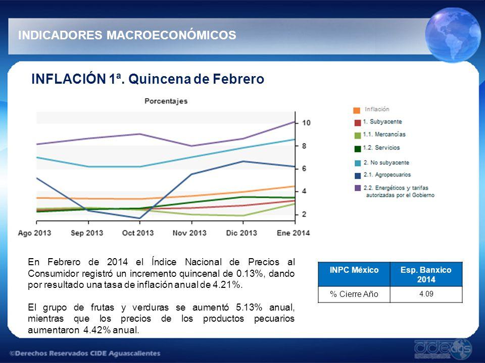 INFLACIÓN Índices de Precios al Consumidor Aguascalientes INDICADORES MACROECONÓMICOS Título Índice general 1.
