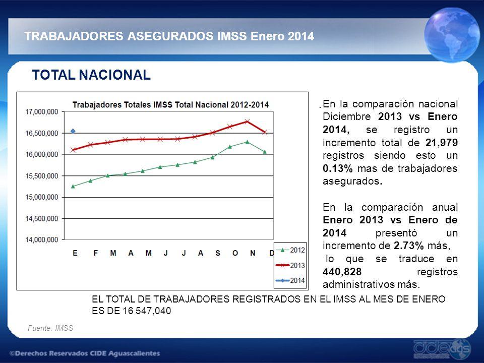 TRABAJADORES ASEGURADOS IMSS Enero 2014 Fuente: IMSS TOTAL NACIONAL.