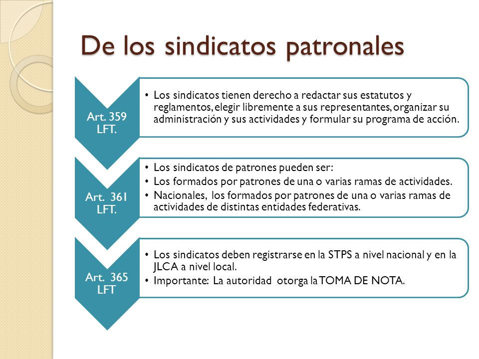 De los sindicatos patronales Art.359 LFT.