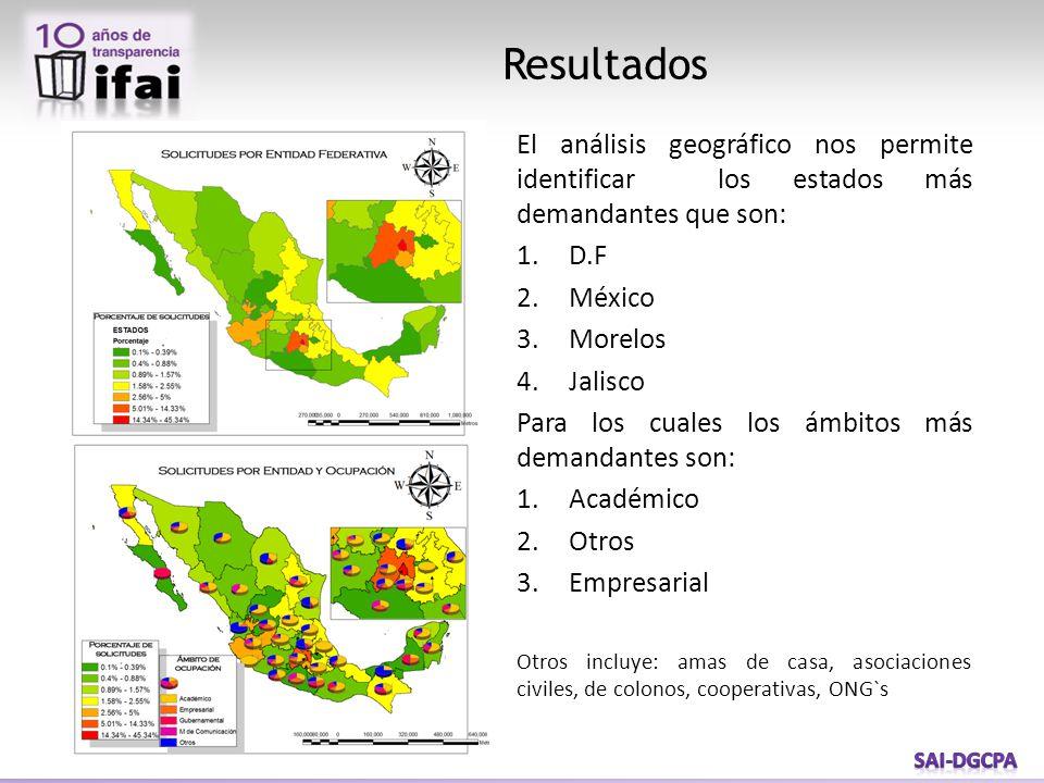 Resultados El análisis geográfico nos permite identificar los estados más demandantes que son: 1.D.F 2.México 3.Morelos 4.Jalisco Para los cuales los ámbitos más demandantes son: 1.Académico 2.Otros 3.Empresarial Otros incluye: amas de casa, asociaciones civiles, de colonos, cooperativas, ONG`s