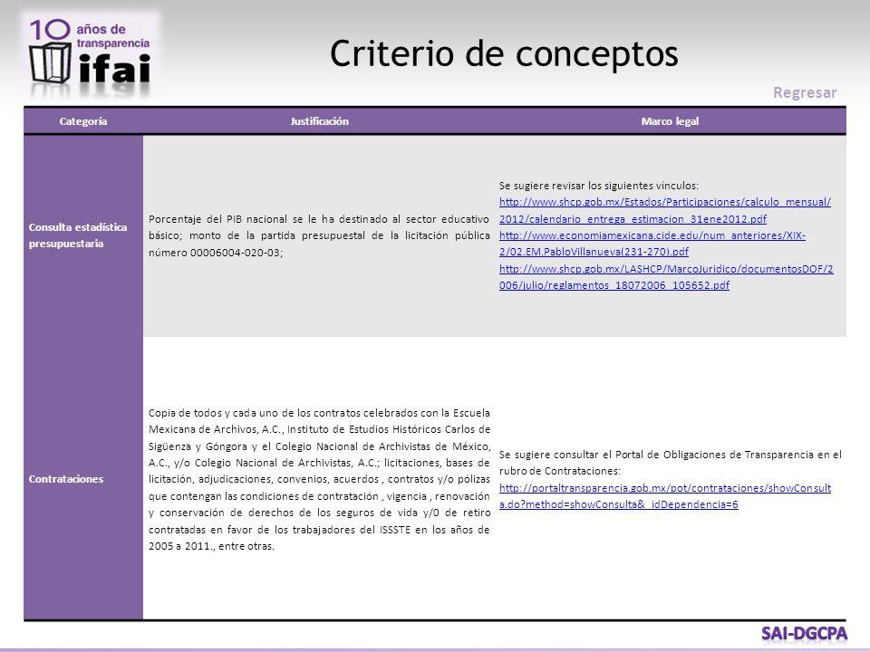 CategoríaJustificaciónMarco legal Consulta estadística presupuestaria Porcentaje del PIB nacional se le ha destinado al sector educativo básico; monto de la partida presupuestal de la licitación pública número 00006004-020-03; Se sugiere revisar los siguientes vínculos: http://www.shcp.gob.mx/Estados/Participaciones/calculo_mensual/ 2012/calendario_entrega_estimacion_31ene2012.pdf http://www.shcp.gob.mx/Estados/Participaciones/calculo_mensual/ 2012/calendario_entrega_estimacion_31ene2012.pdf http://www.economiamexicana.cide.edu/num_anteriores/XIX- 2/02.EM.PabloVillanueva(231-270).pdf http://www.shcp.gob.mx/LASHCP/MarcoJuridico/documentosDOF/2 006/julio/reglamentos_18072006_105652.pdf Contrataciones Copia de todos y cada uno de los contratos celebrados con la Escuela Mexicana de Archivos, A.C., Instituto de Estudios Históricos Carlos de Sigüenza y Góngora y el Colegio Nacional de Archivistas de México, A.C., y/o Colegio Nacional de Archivistas, A.C.; licitaciones, bases de licitación, adjudicaciones, convenios, acuerdos, contratos y/o pólizas que contengan las condiciones de contratación, vigencia, renovación y conservación de derechos de los seguros de vida y/0 de retiro contratadas en favor de los trabajadores del ISSSTE en los años de 2005 a 2011., entre otras.