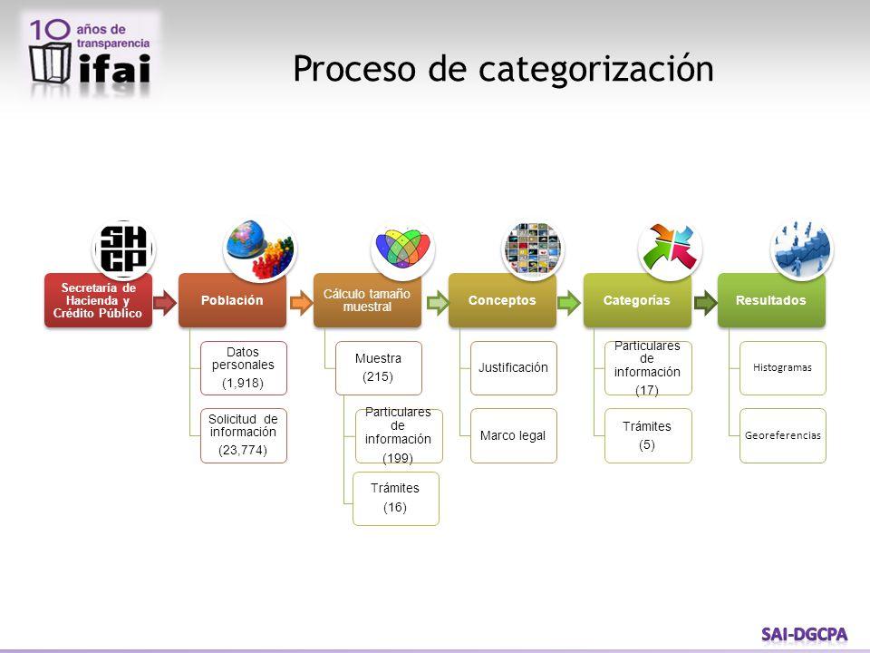 Proceso de categorización Particulares de información (199) Trámites (16)
