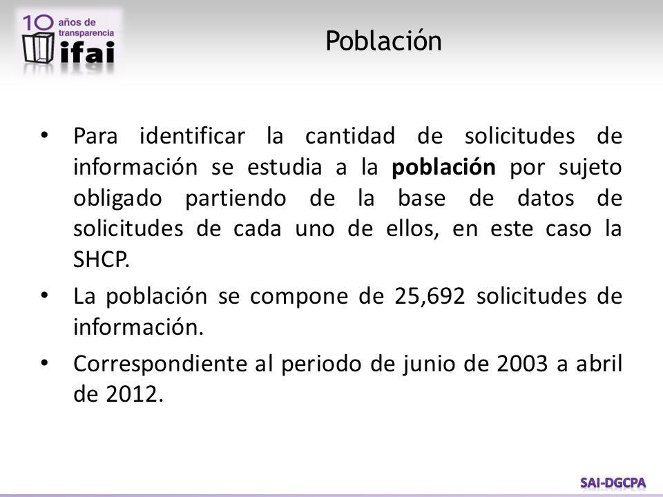 Para identificar la cantidad de solicitudes de información se estudia a la población por sujeto obligado partiendo de la base de datos de solicitudes de cada uno de ellos, en este caso la SHCP.