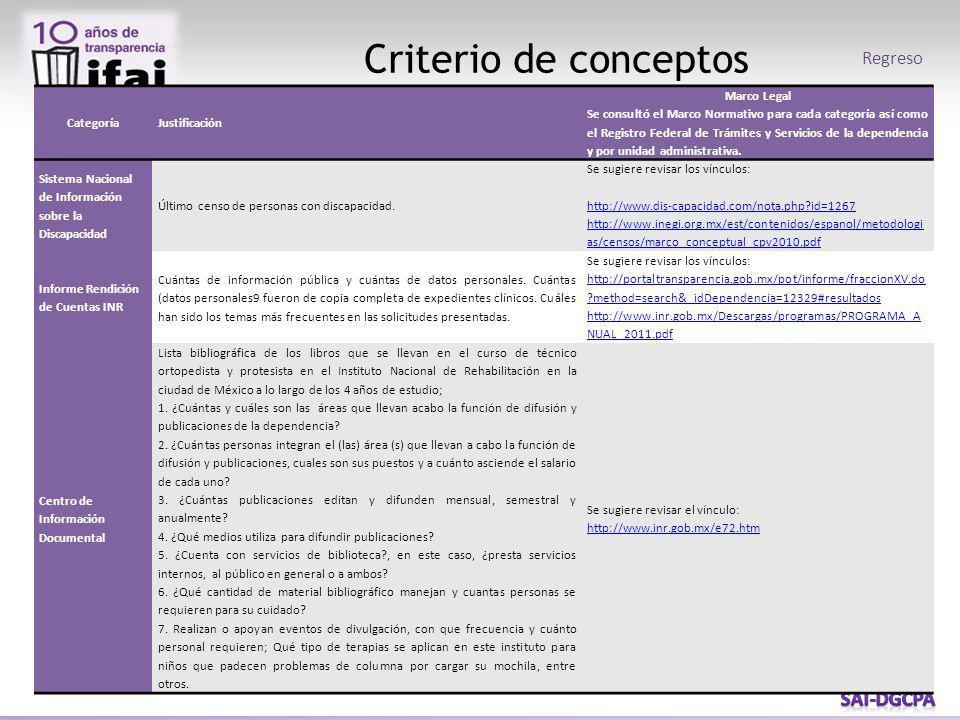 Criterio de conceptos Regreso CategoríaJustificación Marco Legal Se consultó el Marco Normativo para cada categoría así como el Registro Federal de Trámites y Servicios de la dependencia y por unidad administrativa.