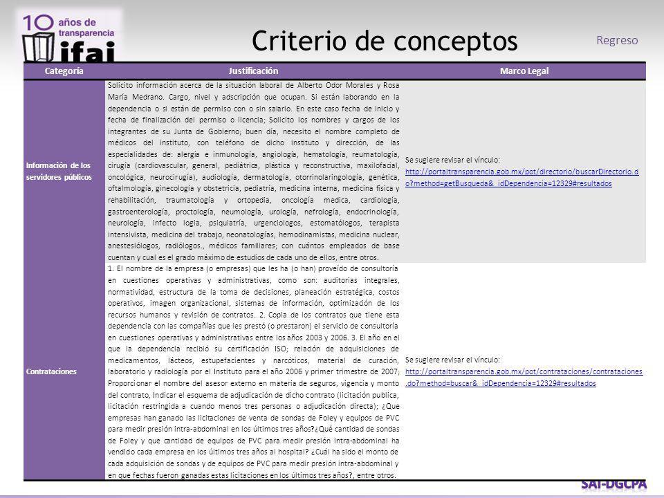 Criterio de conceptos Regreso CategoríaJustificaciónMarco Legal Información de los servidores públicos Solicito información acerca de la situación laboral de Alberto Odor Morales y Rosa María Medrano.