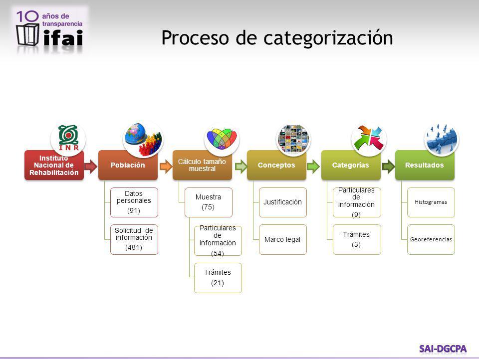 Proceso de categorización Particulares de información (54) Trámites (21)