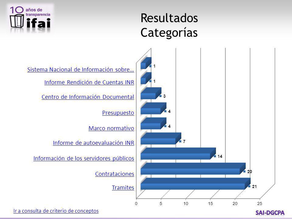 Criterio de conceptos Regreso CategoríaJustificaciónMarco Legal Trámite Importación de Dispositivos Médicos COFEPRIS Información de la evaluación clínica que realizo el Dr.