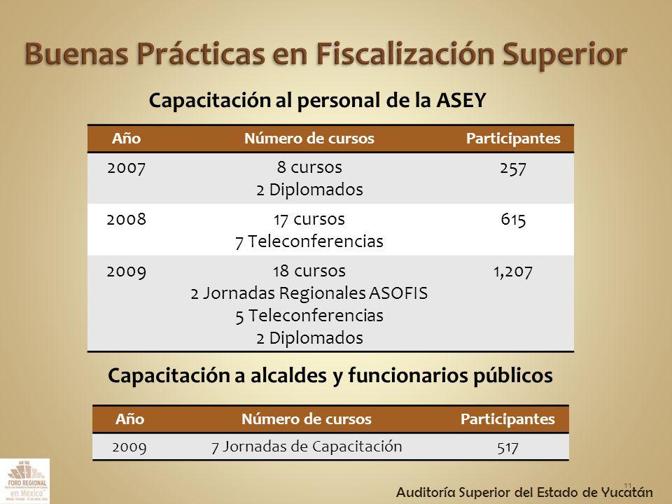 AñoNúmero de cursosParticipantes 20078 cursos 2 Diplomados 257 200817 cursos 7 Teleconferencias 615 200918 cursos 2 Jornadas Regionales ASOFIS 5 Teleconferencias 2 Diplomados 1,207 11 Capacitación al personal de la ASEY Capacitación a alcaldes y funcionarios públicos AñoNúmero de cursosParticipantes 20097 Jornadas de Capacitación517 Auditoría Superior del Estado de Yucatán
