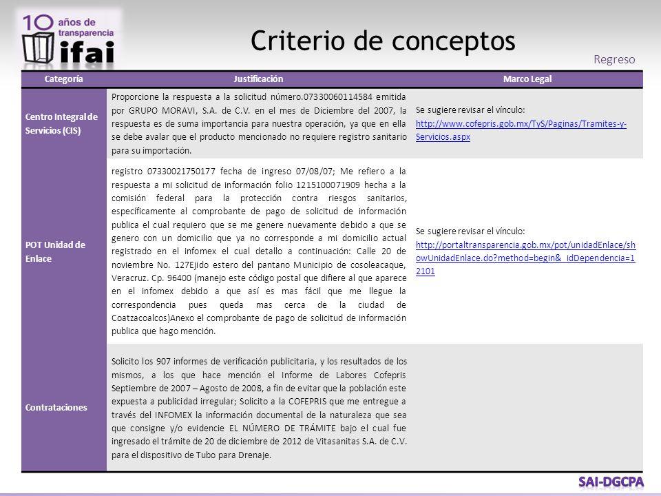 Criterio de conceptos Regreso CategoríaJustificaciónMarco Legal Centro Integral de Servicios (CIS) Proporcione la respuesta a la solicitud número.07330060114584 emitida por GRUPO MORAVI, S.A.