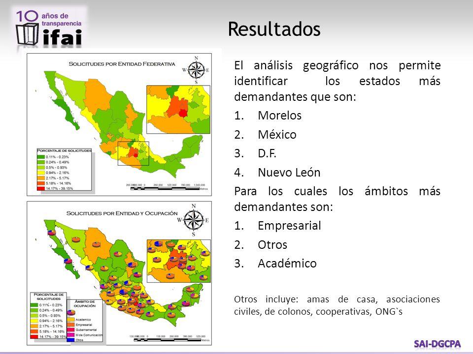 Resultados El análisis geográfico nos permite identificar los estados más demandantes que son: 1.Morelos 2.México 3.D.F.