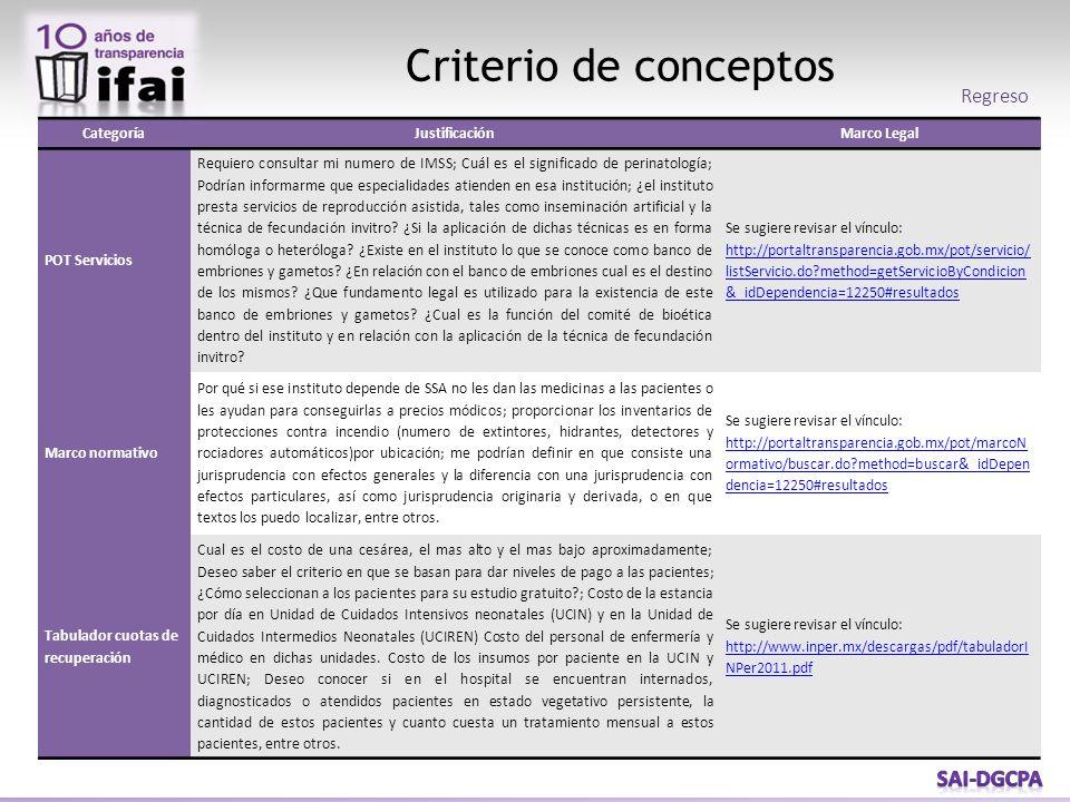 Criterio de conceptos Regreso CategoríaJustificaciónMarco Legal POT Servicios Requiero consultar mi numero de IMSS; Cuál es el significado de perinato