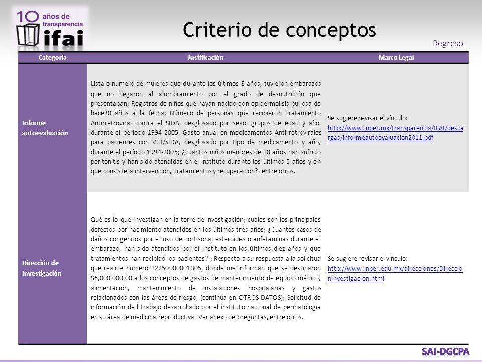 Criterio de conceptos Regreso CategoríaJustificaciónMarco Legal Informe autoevaluación Lista o número de mujeres que durante los últimos 3 años, tuvie