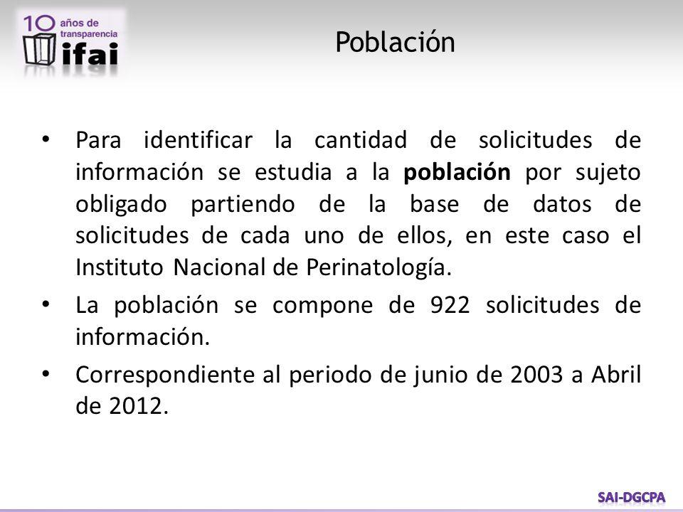 Para identificar la cantidad de solicitudes de información se estudia a la población por sujeto obligado partiendo de la base de datos de solicitudes de cada uno de ellos, en este caso el Instituto Nacional de Perinatología.