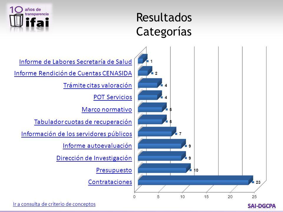 Resultados Categorías Ir a consulta de criterio de conceptos Informe de Labores Secretaría de Salud Informe Rendición de Cuentas CENASIDA Trámite cita