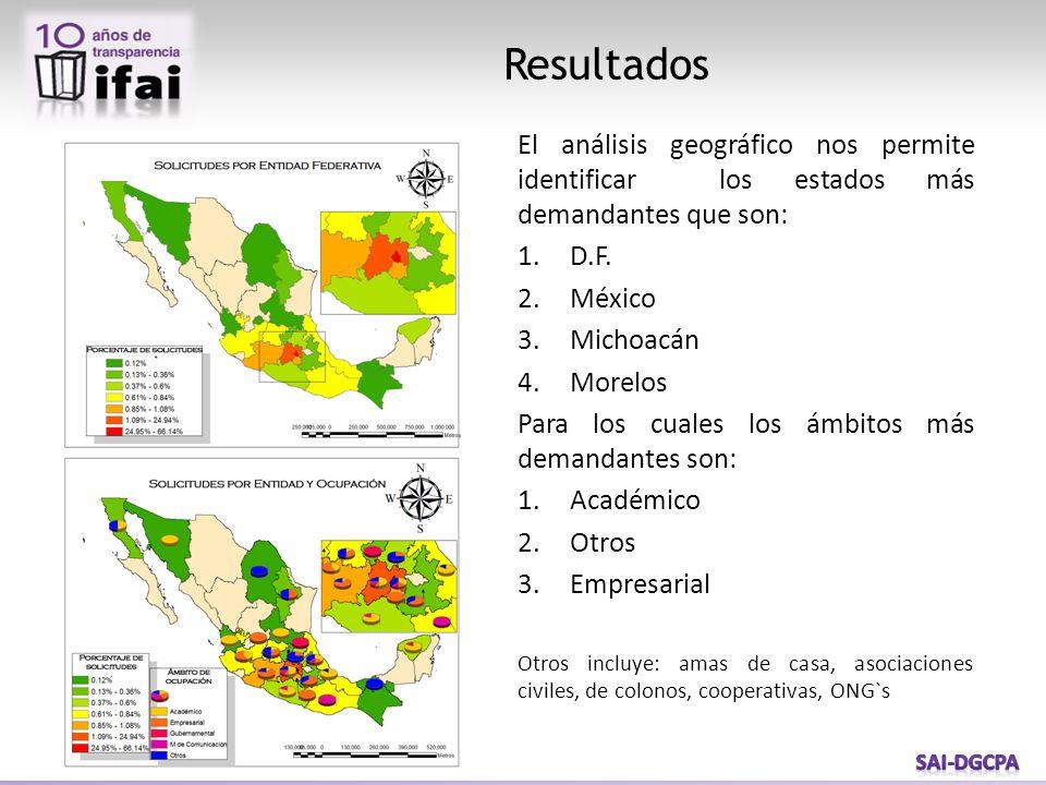 Resultados El análisis geográfico nos permite identificar los estados más demandantes que son: 1.D.F. 2.México 3.Michoacán 4.Morelos Para los cuales l