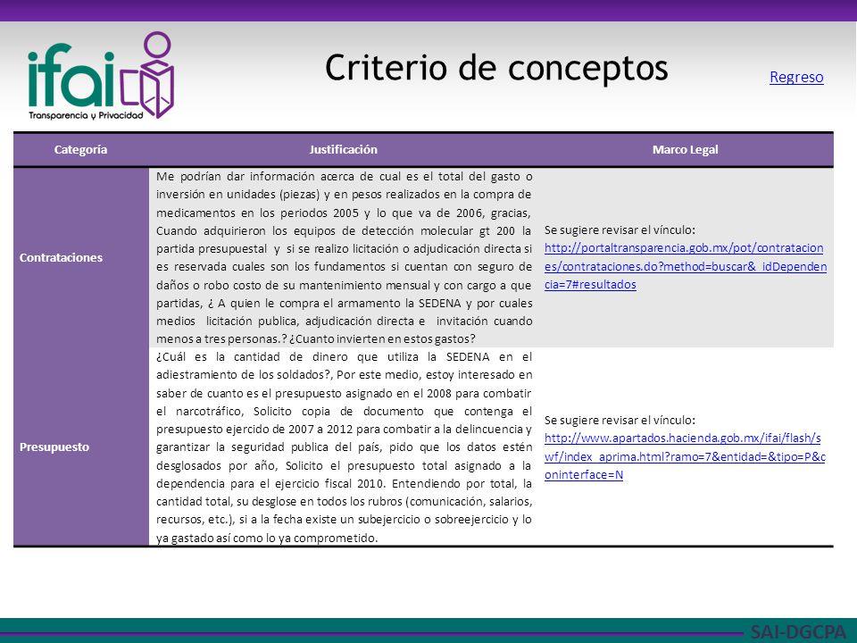 SAI-DGCPA Criterio de conceptos Regreso CategoríaJustificaciónMarco Legal Contrataciones Me podrían dar información acerca de cual es el total del gas
