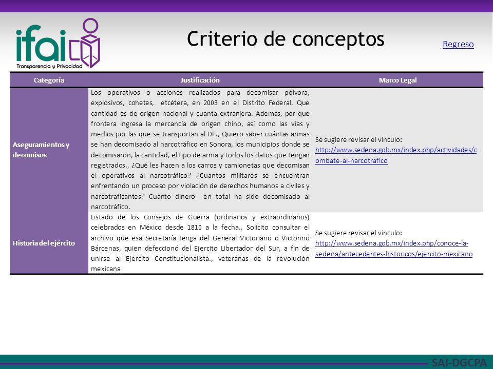 SAI-DGCPA Criterio de conceptos Regreso CategoríaJustificaciónMarco Legal Aseguramientos y decomisos Los operativos o acciones realizados para decomis