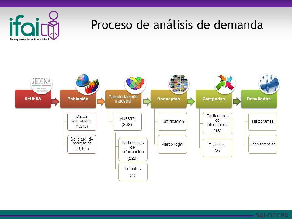 SAI-DGCPA Proceso de análisis de demanda Particulares de información (228) Trámites (4)