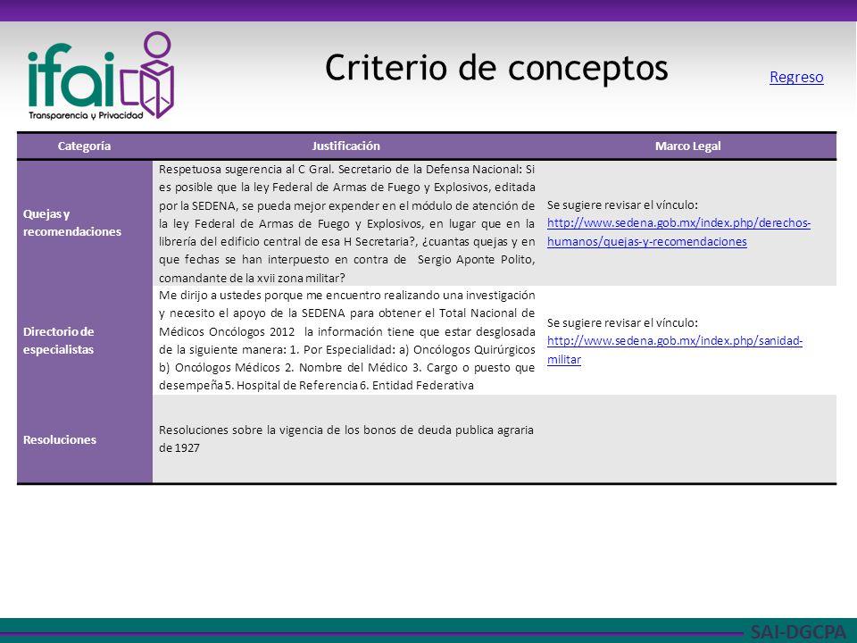 SAI-DGCPA Criterio de conceptos Regreso CategoríaJustificaciónMarco Legal Quejas y recomendaciones Respetuosa sugerencia al C Gral. Secretario de la D